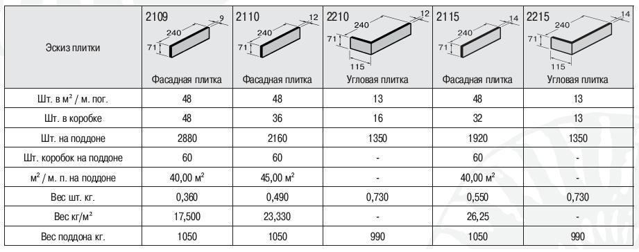 Клинкерная фасадная плитка - размеры