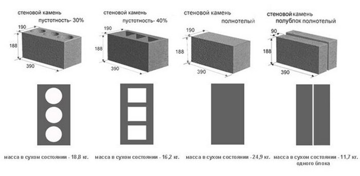 Классификация пеноблоков